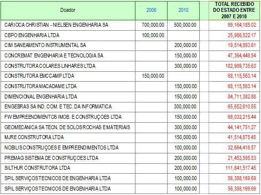 Relação das empreiteiras doadoras da campanha de Cabral e os valores que receberam do Estado, até dezembro de 2010