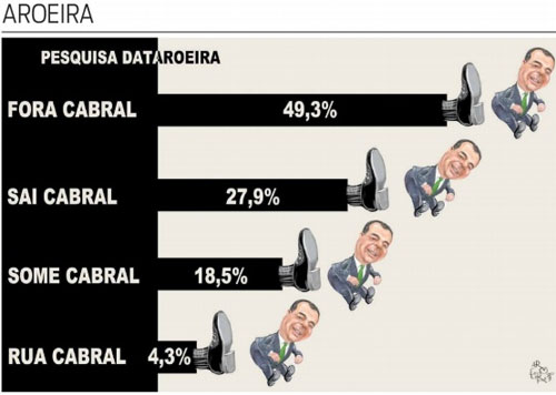 Charge do Aroeira publicada no jornal O Dia