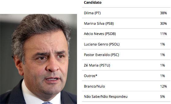 Aécio Neves; ao lado quadro com o resultado da pesquisa IBOPE no Rio de Janeiro