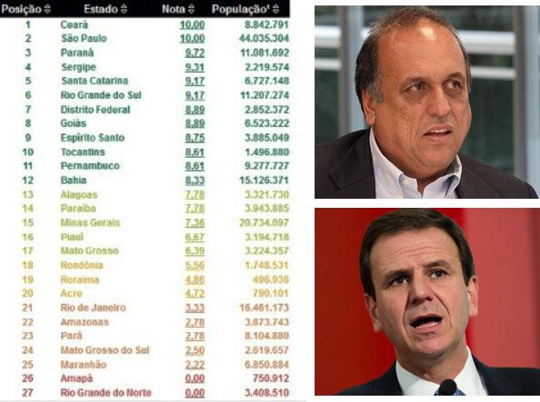 Ranking da Transparência, divulgado pela CGU; ao lado, Pezão e Eduardo Paes