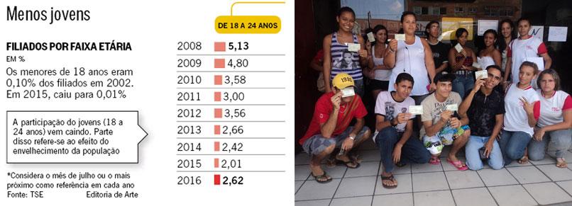 Reprodução do Globo; ao lado jovens com o título de eleitor