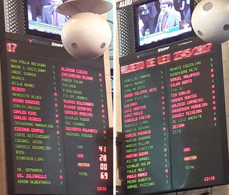 Painel da ALERJ com o resultado da votação do projeto de venda da CEDAE