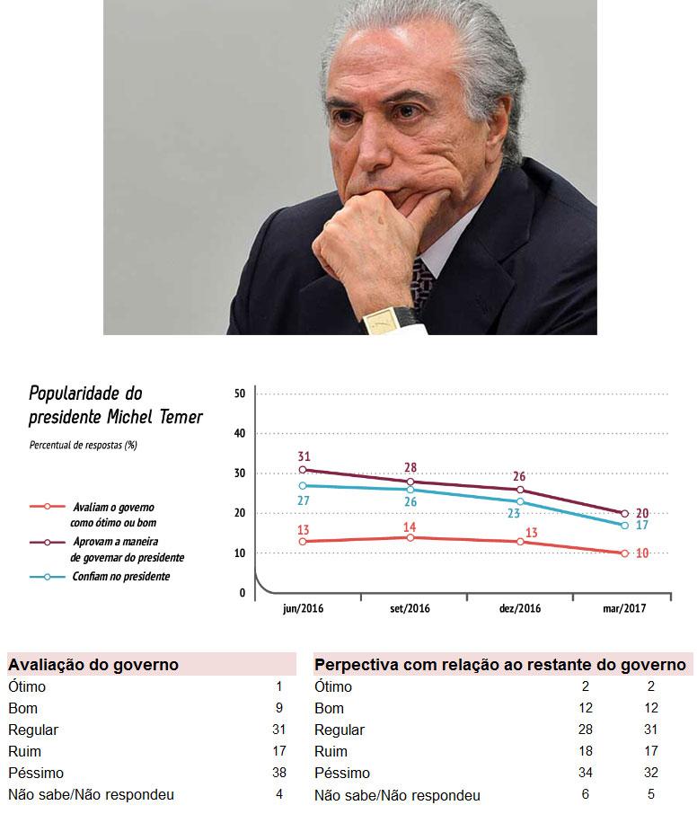 Dados oficiais do IBOPE